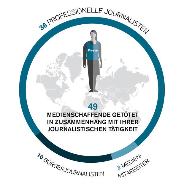 ROG-Jahresbilanz zur Gewalt gegen Medienschaffende 2019: «historisch niedrige» Opferzahl